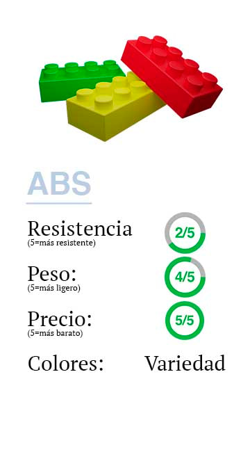Materiales: ABS